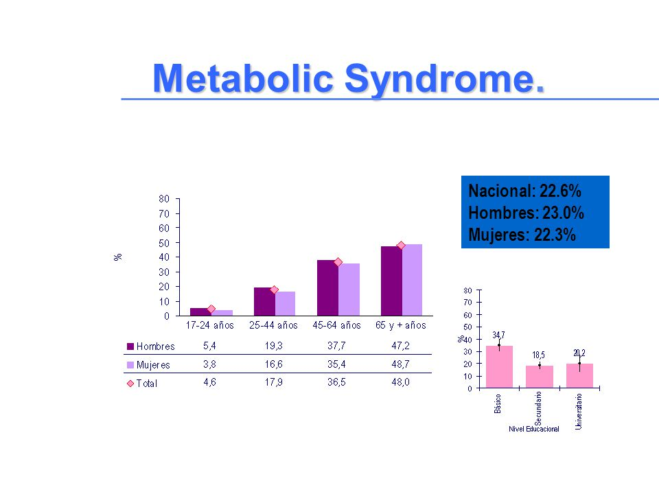 Metabolic Syndrome. Nacional: 22.6% Hombres: 23.0% Mujeres: 22.3%