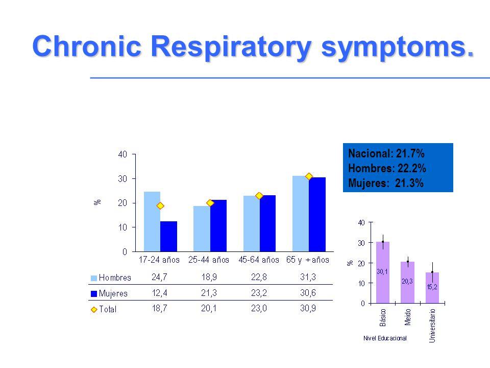 Chronic Respiratory symptoms. Nacional: 21.7% Hombres: 22.2% Mujeres: 21.3%