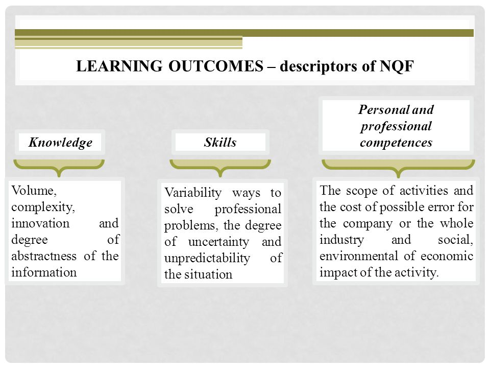 Volume, complexity, innovation and degree of abstractness of the information Knowledge LEARNING OUTCOMES – descriptors of NQF Skills Personal and professional competences Variability ways to solve professional problems, the degree of uncertainty and unpredictability of the situation The scope of activities and the cost of possible error for the company or the whole industry and social, environmental of economic impact of the activity.