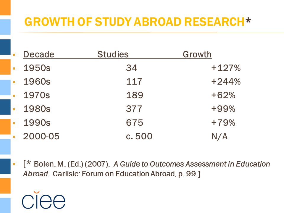 GROWTH OF STUDY ABROAD RESEARCH*  DecadeStudiesGrowth  1950s34+127%  1960s117+244%  1970s189+62%  1980s377+99%  1990s675+79%  2000-05c. 500N/A