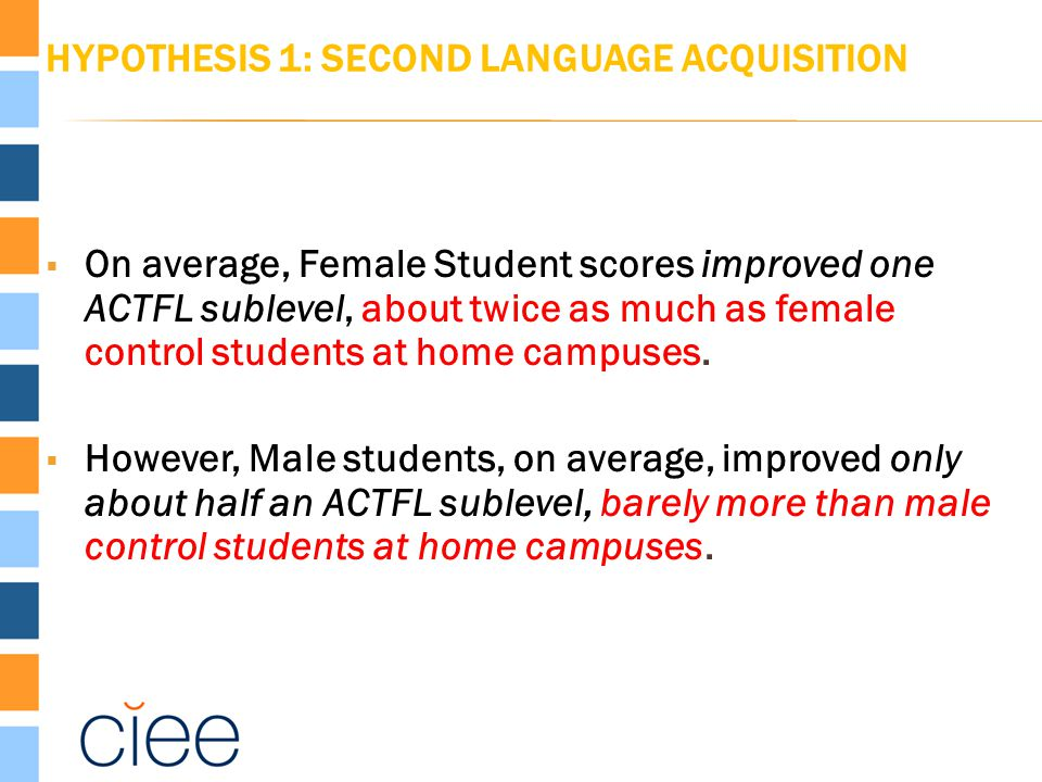 HYPOTHESIS 1: SECOND LANGUAGE ACQUISITION  On average, Female Student scores improved one ACTFL sublevel, about twice as much as female control stude