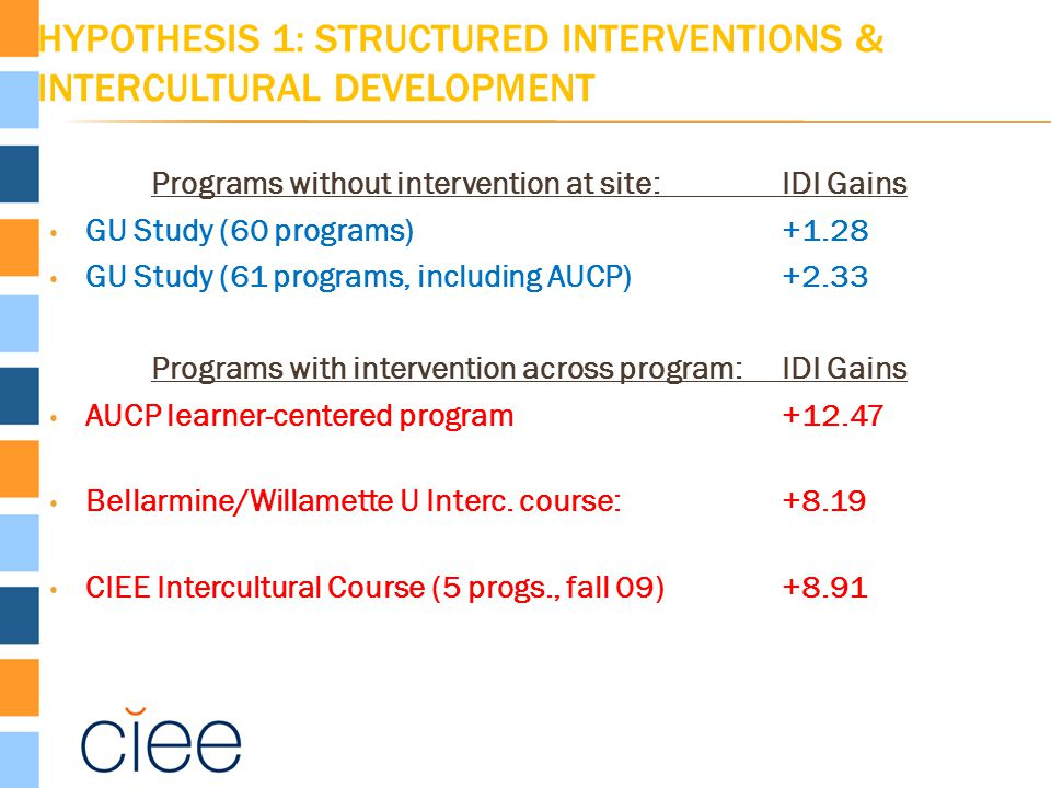 HYPOTHESIS 1: STRUCTURED INTERVENTIONS & INTERCULTURAL DEVELOPMENT Programs without intervention at site: IDI Gains GU Study (60 programs) +1.28 GU Study (61 programs, including AUCP)+2.33 Programs with intervention across program:IDI Gains AUCP learner-centered program+12.47 Bellarmine/Willamette U Interc.