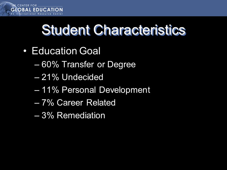 Student Characteristics Education Goal –60% Transfer or Degree –21% Undecided –11% Personal Development –7% Career Related –3% Remediation