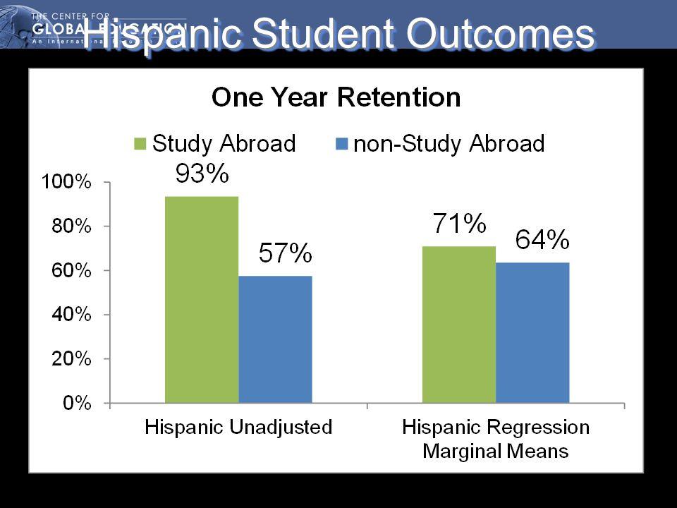 Hispanic Student Outcomes