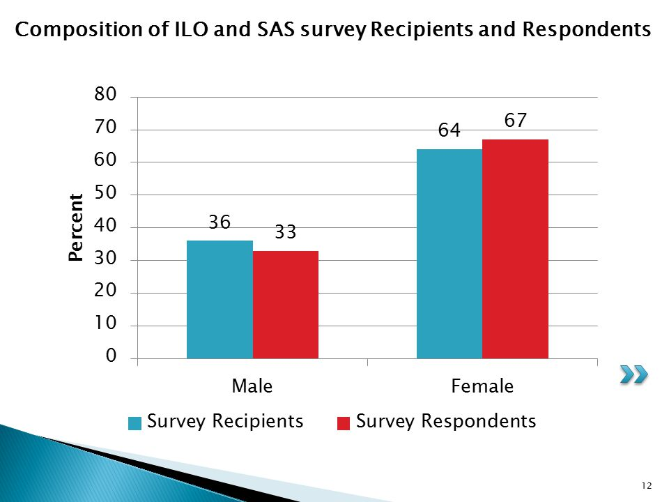 12 Composition of ILO and SAS survey Recipients and Respondents
