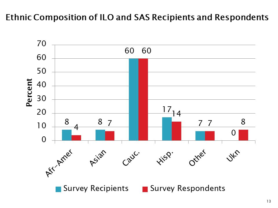 13 Ethnic Composition of ILO and SAS Recipients and Respondents