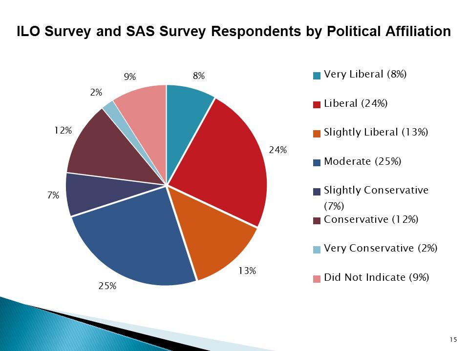 ILO Survey and SAS Survey Respondents by Political Affiliation 15