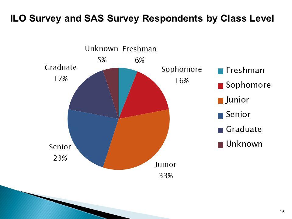ILO Survey and SAS Survey Respondents by Class Level 16