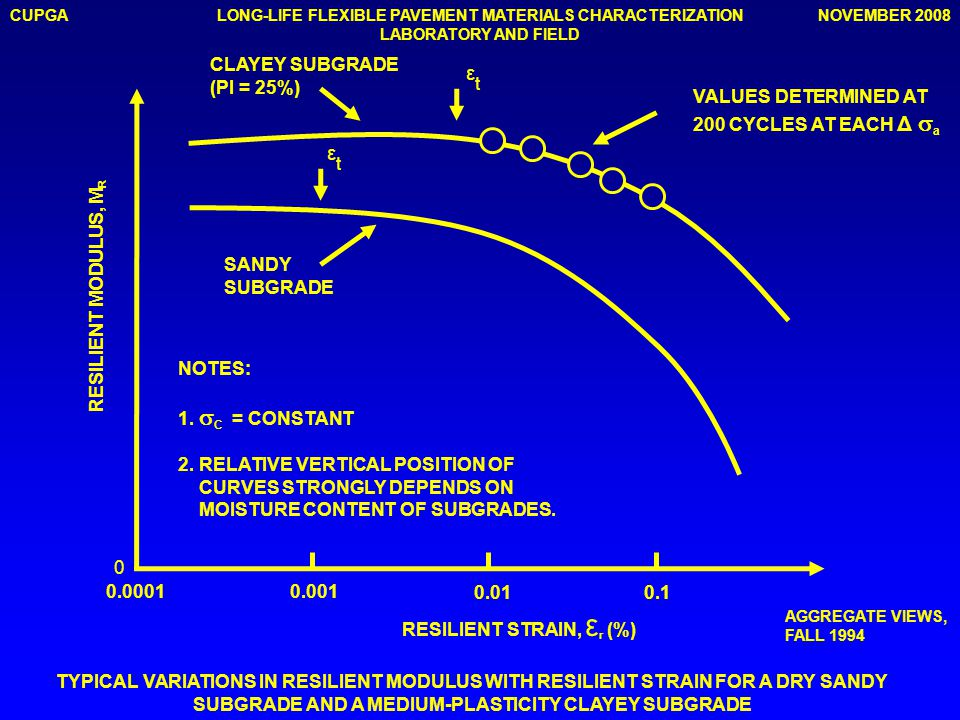 CUPGANOVEMBER 2008LONG-LIFE FLEXIBLE PAVEMENT MATERIALS CHARACTERIZATION LABORATORY AND FIELD 0 0.00010.001 0.010.1 εtεt εtεt CLAYEY SUBGRADE (PI = 25%) SANDY SUBGRADE VALUES DETERMINED AT 200 CYCLES AT EACH Δ   a NOTES: 1.