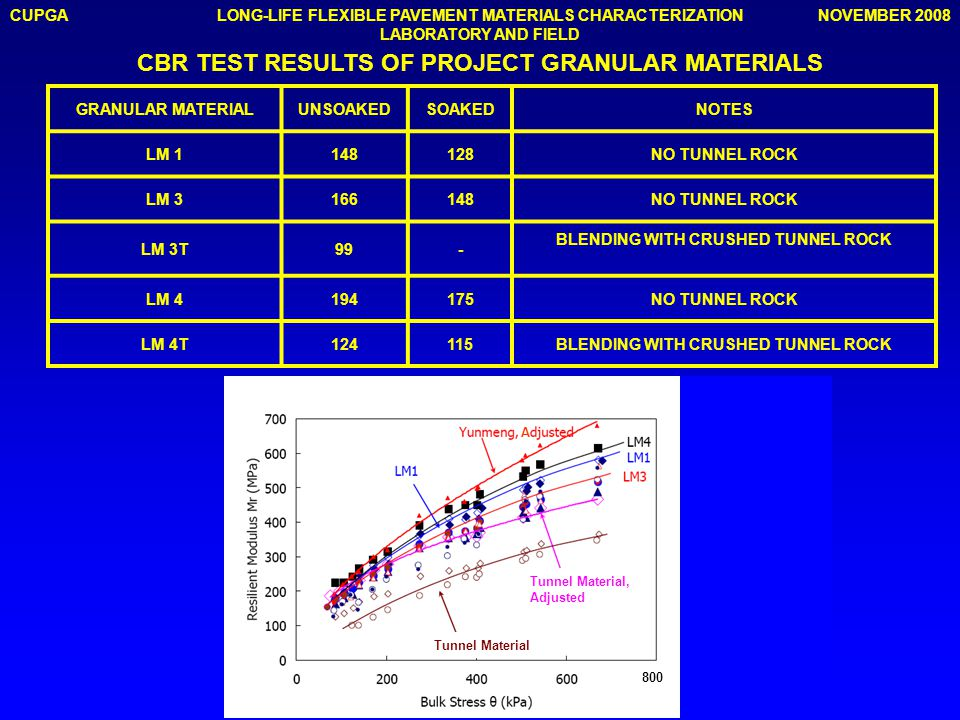 CUPGANOVEMBER 2008LONG-LIFE FLEXIBLE PAVEMENT MATERIALS CHARACTERIZATION LABORATORY AND FIELD CBR TEST RESULTS OF PROJECT GRANULAR MATERIALS GRANULAR MATERIALUNSOAKEDSOAKEDNOTES LM 1148128NO TUNNEL ROCK LM 3166148NO TUNNEL ROCK LM 3T99- BLENDING WITH CRUSHED TUNNEL ROCK LM 4194175NO TUNNEL ROCK LM 4T124115BLENDING WITH CRUSHED TUNNEL ROCK Tunnel Material Tunnel Material, Adjusted A 800