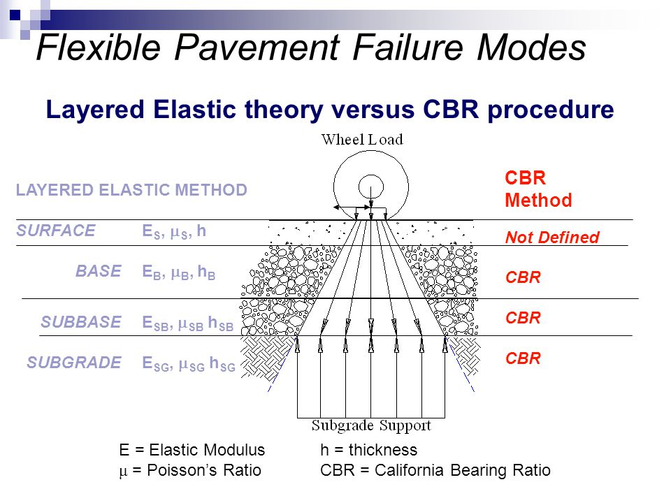 Flexible Pavement Failure Modes Layered Elastic theory versus CBR procedure LAYERED ELASTIC METHOD SURFACEE S,  S, h BASEE B,  B, h B SUBBASEE SB, 