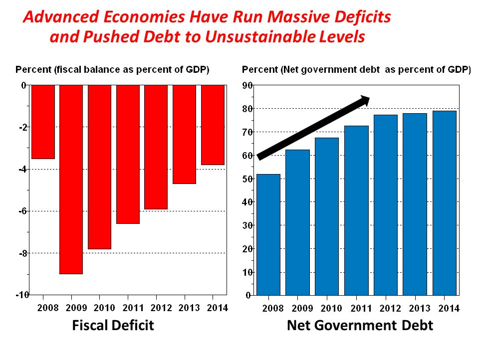 Advanced Economies Have Run Massive Deficits and Pushed Debt to Unsustainable Levels Fiscal DeficitNet Government Debt