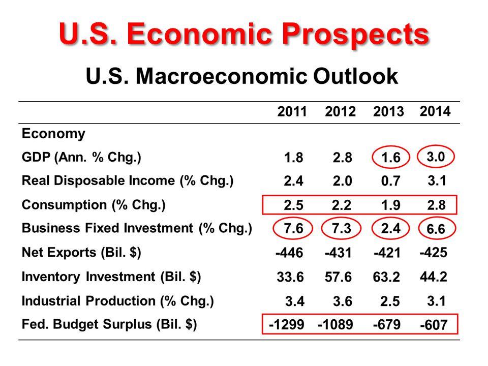 U.S. Economic Prospects