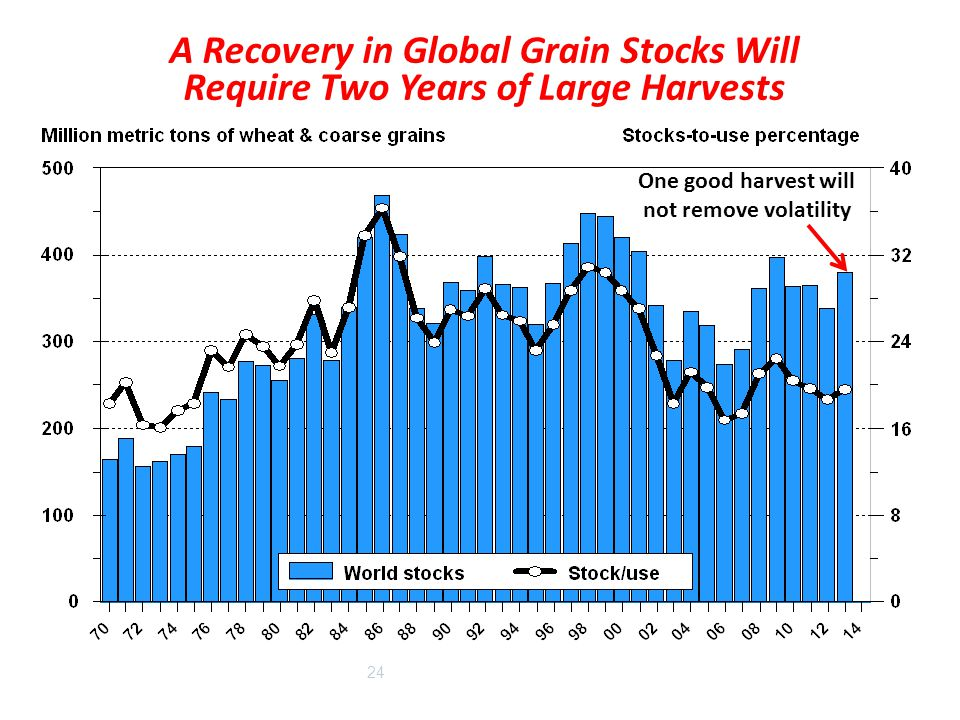 24 A Recovery in Global Grain Stocks Will Require Two Years of Large Harvests One good harvest will not remove volatility