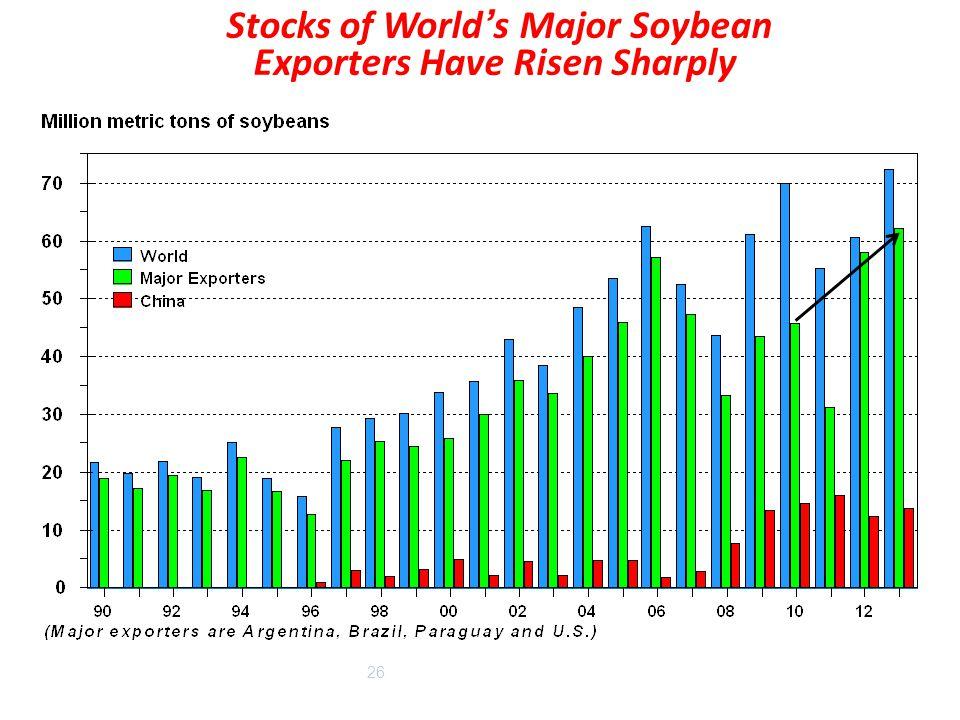 26 Stocks of World's Major Soybean Exporters Have Risen Sharply