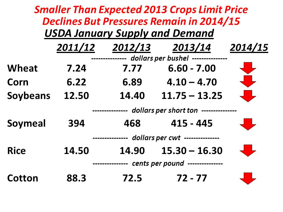 USDA January Supply and Demand 2011/122012/132013/14 7.24 6.22 12.50 394 14.50 88.3 7.77 6.89 14.40 468 14.90 72.5 6.60 - 7.00 4.10 – 4.70 11.75 – 13.25 415 - 445 15.30 – 16.30 72 - 77 Wheat Corn Soybeans Soymeal Rice Cotton --------------- dollars per bushel --------------- --------------- dollars per cwt --------------- --------------- cents per pound --------------- Smaller Than Expected 2013 Crops Limit Price Declines But Pressures Remain in 2014/15 --------------- dollars per short ton --------------- 2014/15