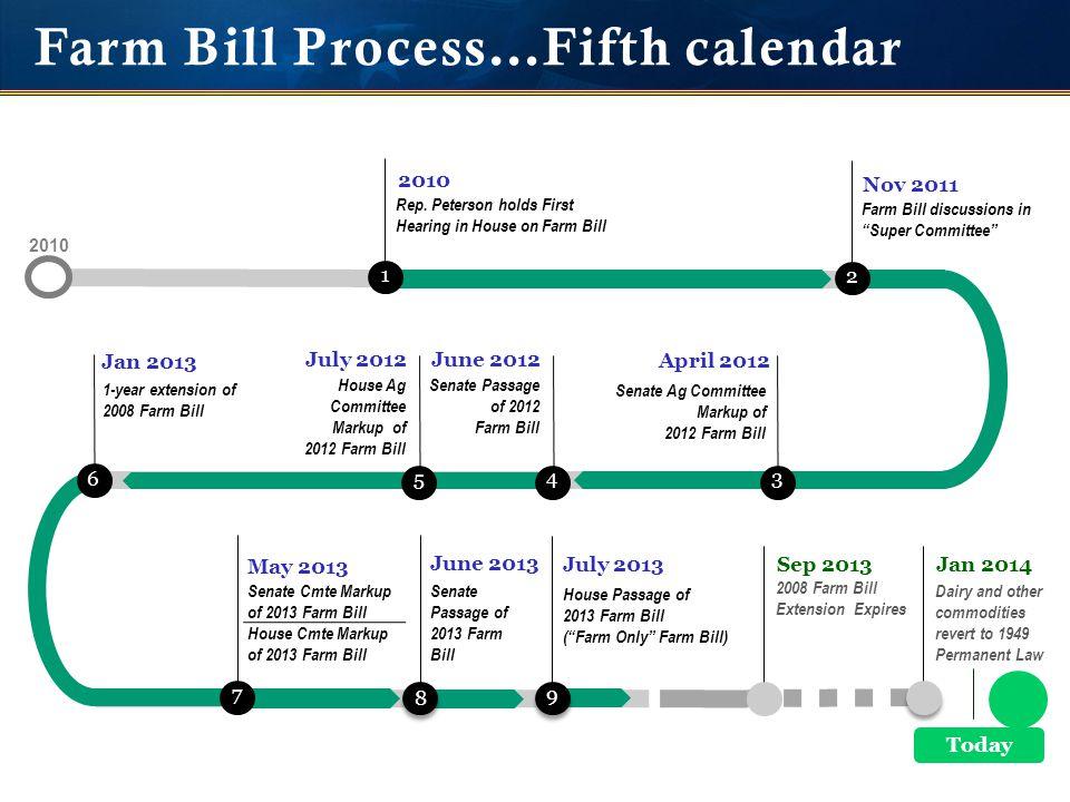 Farm Bill Process…Fifth calendar year Rep.