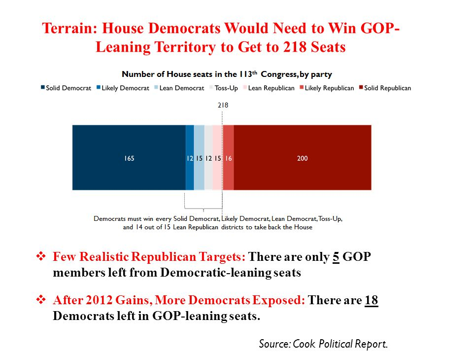 Terrain: House Democrats Would Need to Win GOP- Leaning Territory to Get to 218 Seats  Few Realistic Republican Targets: There are only 5 GOP members left from Democratic-leaning seats  After 2012 Gains, More Democrats Exposed: There are 18 Democrats left in GOP-leaning seats.
