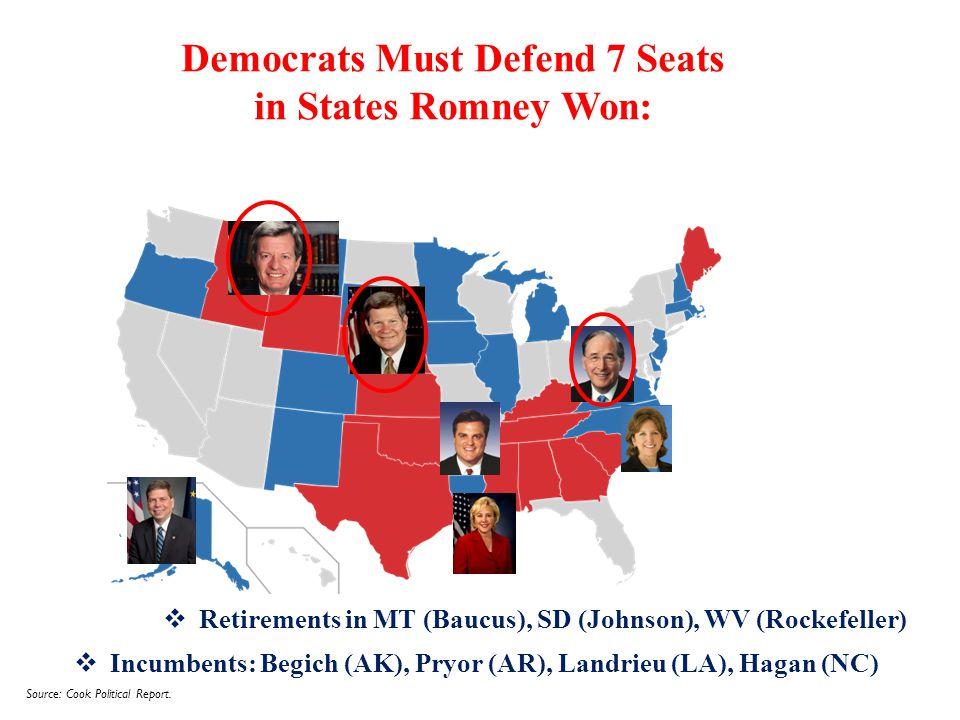  Retirements in MT (Baucus), SD (Johnson), WV (Rockefeller) Democrats Must Defend 7 Seats in States Romney Won:  Incumbents: Begich (AK), Pryor (AR), Landrieu (LA), Hagan (NC) Source: Cook Political Report.