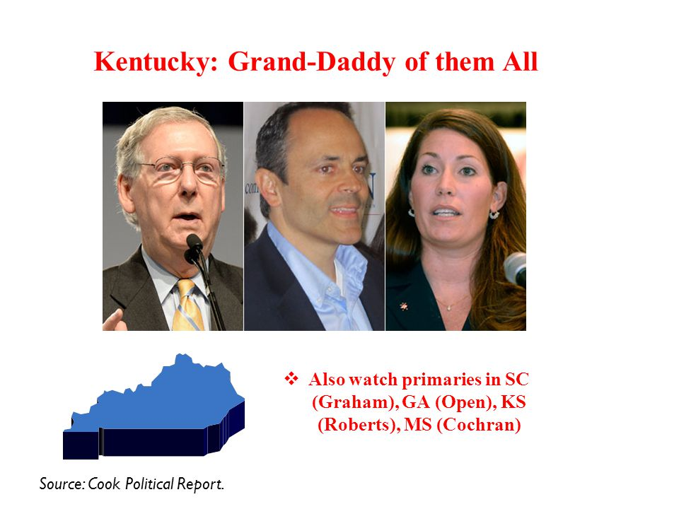 Kentucky: Grand-Daddy of them All  Also watch primaries in SC (Graham), GA (Open), KS (Roberts), MS (Cochran) Source: Cook Political Report.