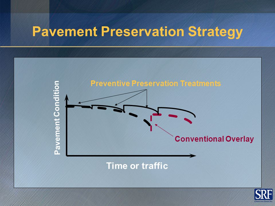 Preventive Preservation Treatments Pavement Condition Time or traffic Conventional Overlay Pavement Preservation Strategy