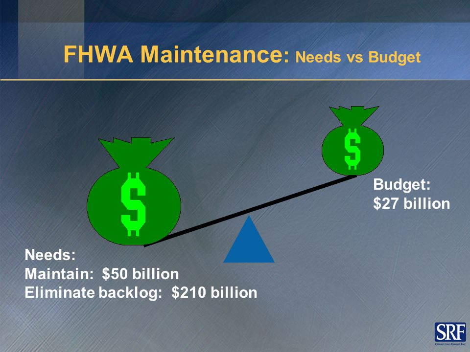 Needs: Maintain: $50 billion Eliminate backlog: $210 billion Budget: $27 billion FHWA Maintenance : Needs vs Budget