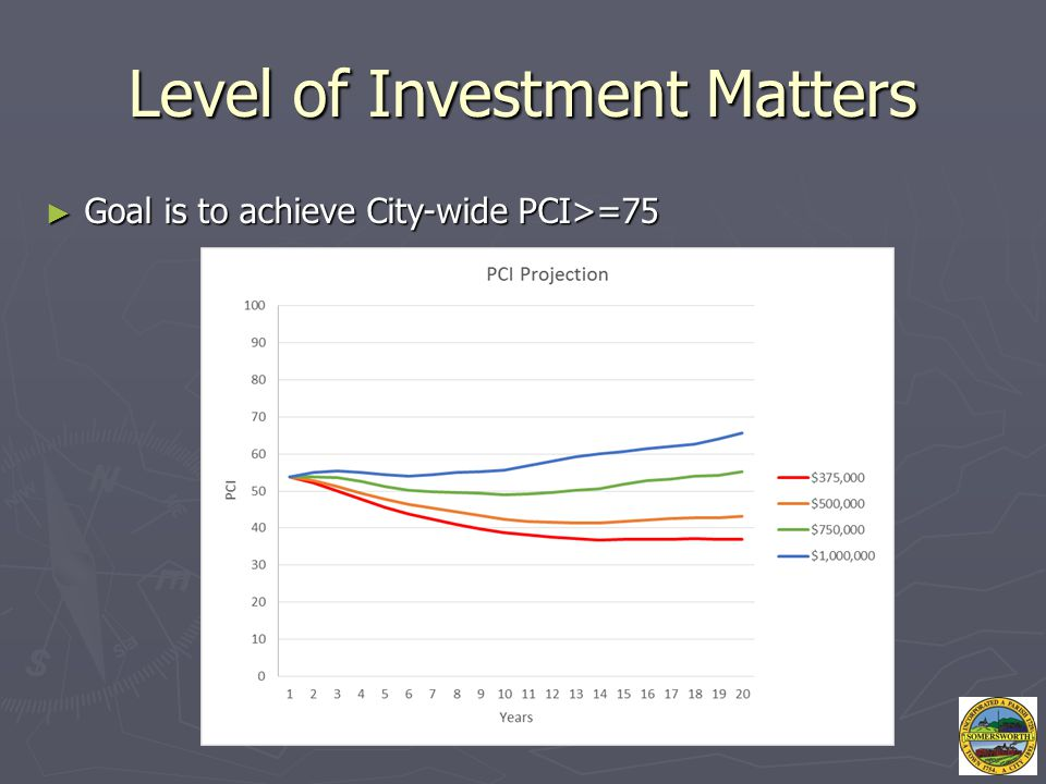 Level of Investment Matters ► Goal is to achieve City-wide PCI>=75