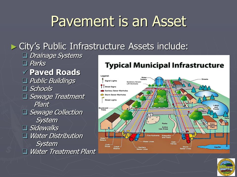 Pavement is an Asset ► City's Public Infrastructure Assets include:  Drainage Systems  Parks Paved Roads Paved Roads  Public Buildings  Schools 