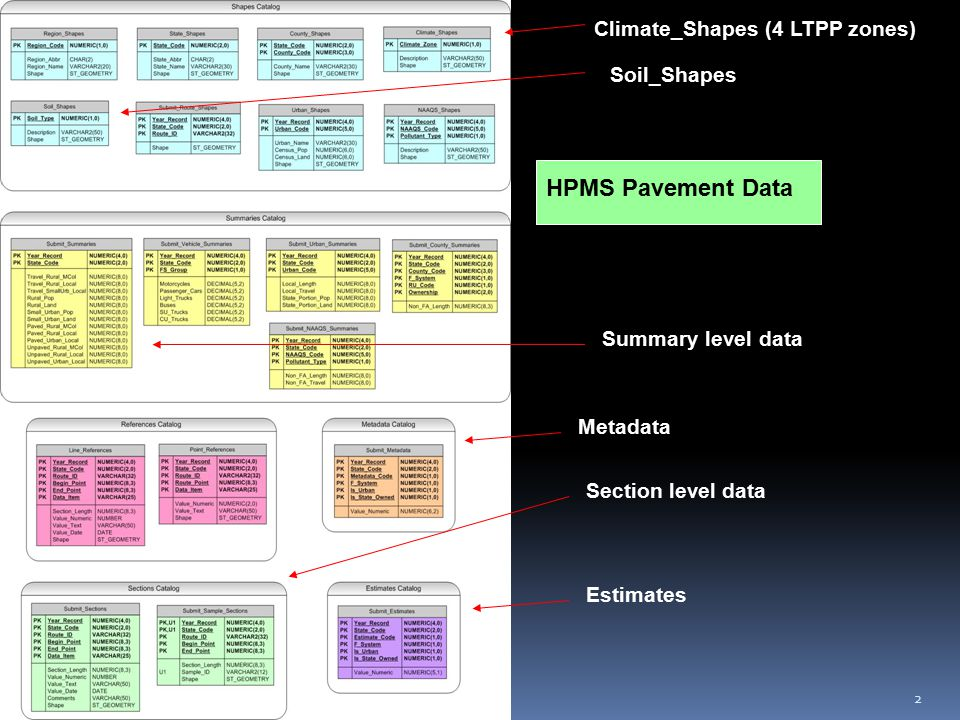2 Climate_Shapes (4 LTPP zones) Soil_Shapes Metadata Estimates Section level data HPMS Pavement Data Summary level data