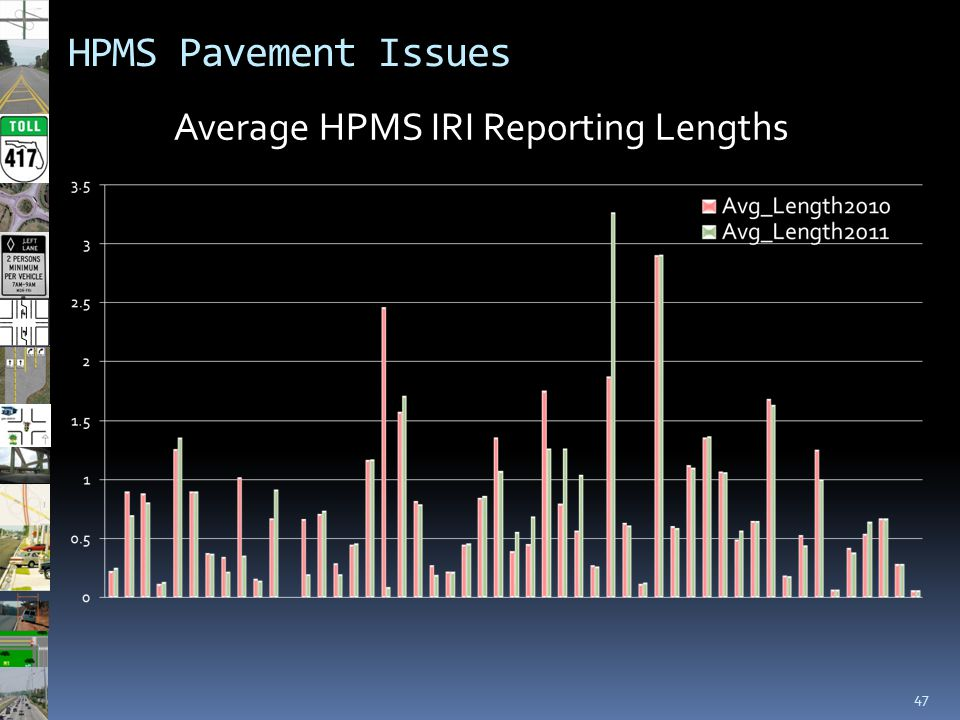 47 HPMS Pavement Issues Average HPMS IRI Reporting Lengths