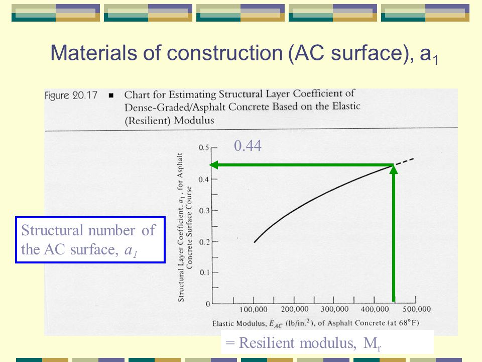 Materials of construction (AC surface), a 1 = Resilient modulus, M r Structural number of the AC surface, a 1 0.44