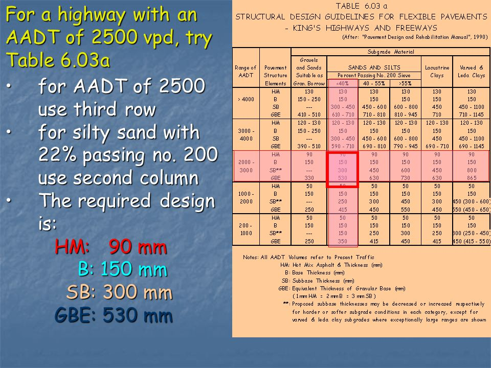 for AADT of 2500 use third row for silty sand with 22% passing no.