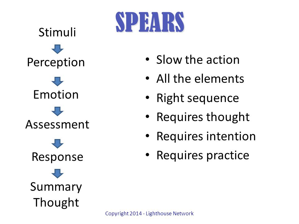 SPEARS Slow the action All the elements Right sequence Requires thought Requires intention Requires practice Copyright 2014 - Lighthouse Network Stimuli Perception Emotion Assessment Response Summary Thought
