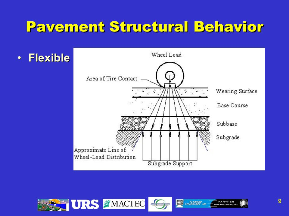 9 Pavement Structural Behavior Flexible