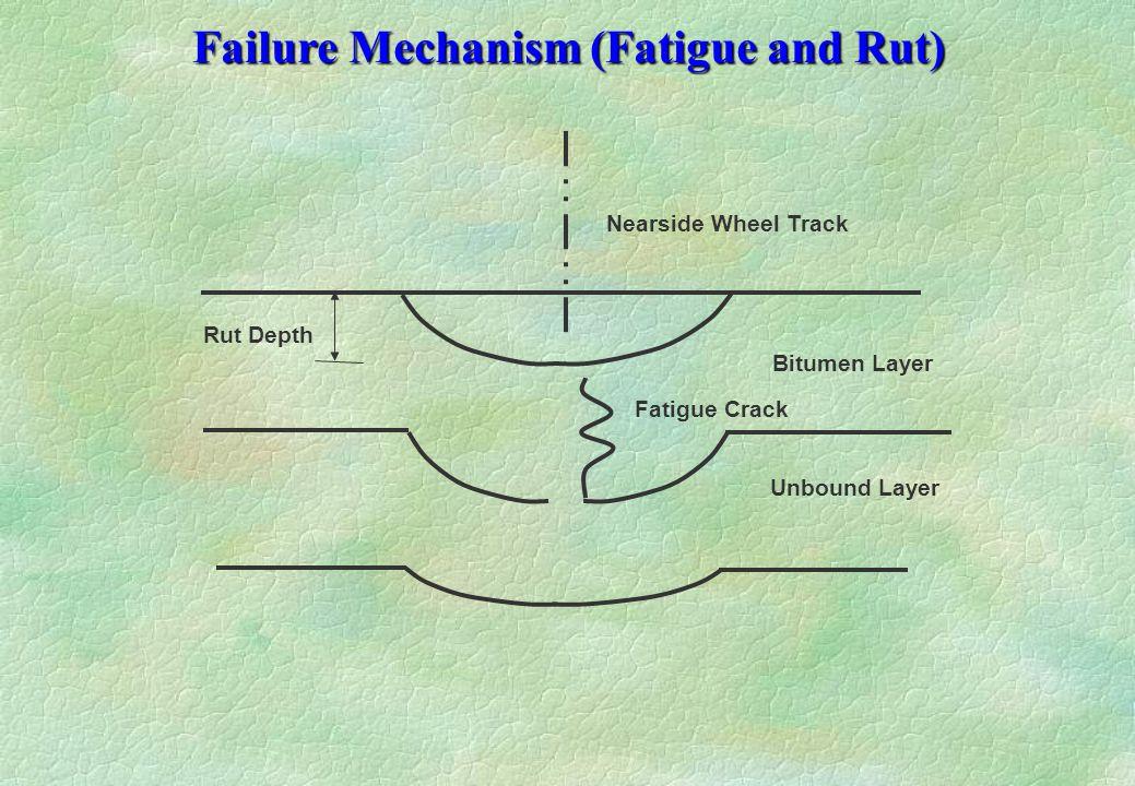 Failure Mechanism (Fatigue and Rut) Bitumen Layer Unbound Layer Nearside Wheel Track Fatigue Crack Rut Depth