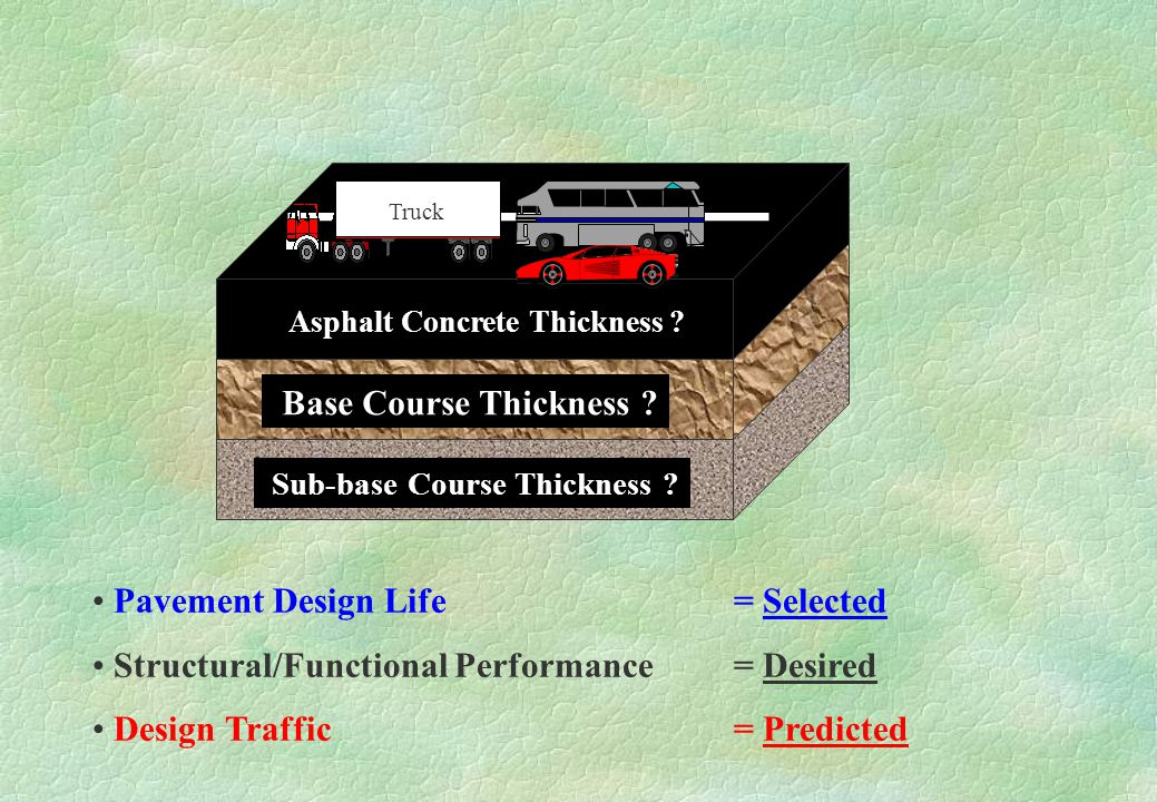 Pavement Design Life = Selected Structural/Functional Performance = Desired Design Traffic = Predicted .