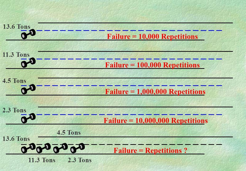 Failure = 10,000 Repetitions 13.6 Tons Failure = 100,000 Repetitions 11.3 Tons Failure = 1,000,000 Repetitions 4.5 Tons Failure = 10,000,000 Repetitions 2.3 Tons 11.3 Tons Failure = Repetitions .