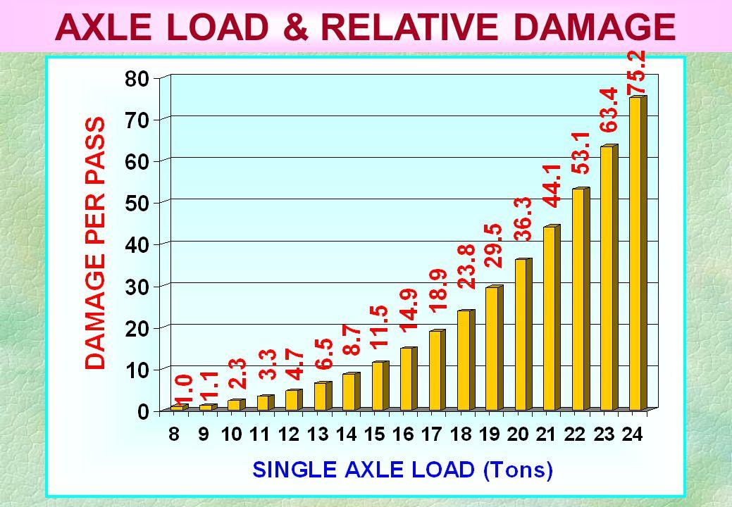 AXLE LOAD & RELATIVE DAMAGE