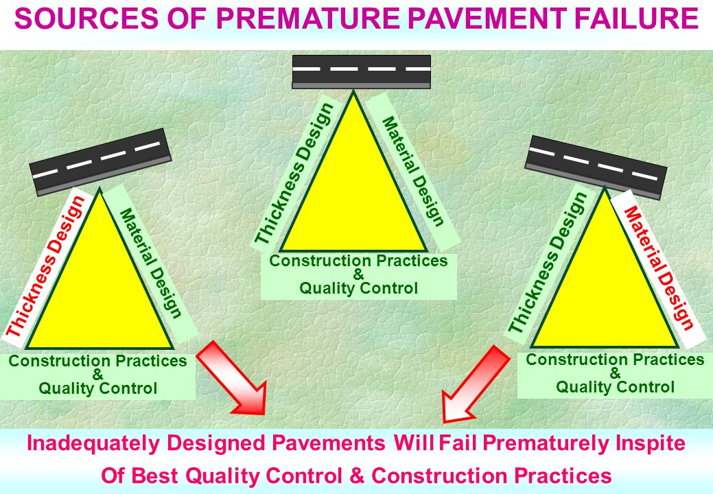 SOURCES OF PREMATURE PAVEMENT FAILURE Thickness Design Construction Practices & Quality Control Material Design Inadequately Designed Pavements Will Fail Prematurely Inspite Of Best Quality Control & Construction Practices Thickness Design Material Design Construction Practices & Quality Control Material Design Thickness Design Construction Practices & Quality Control