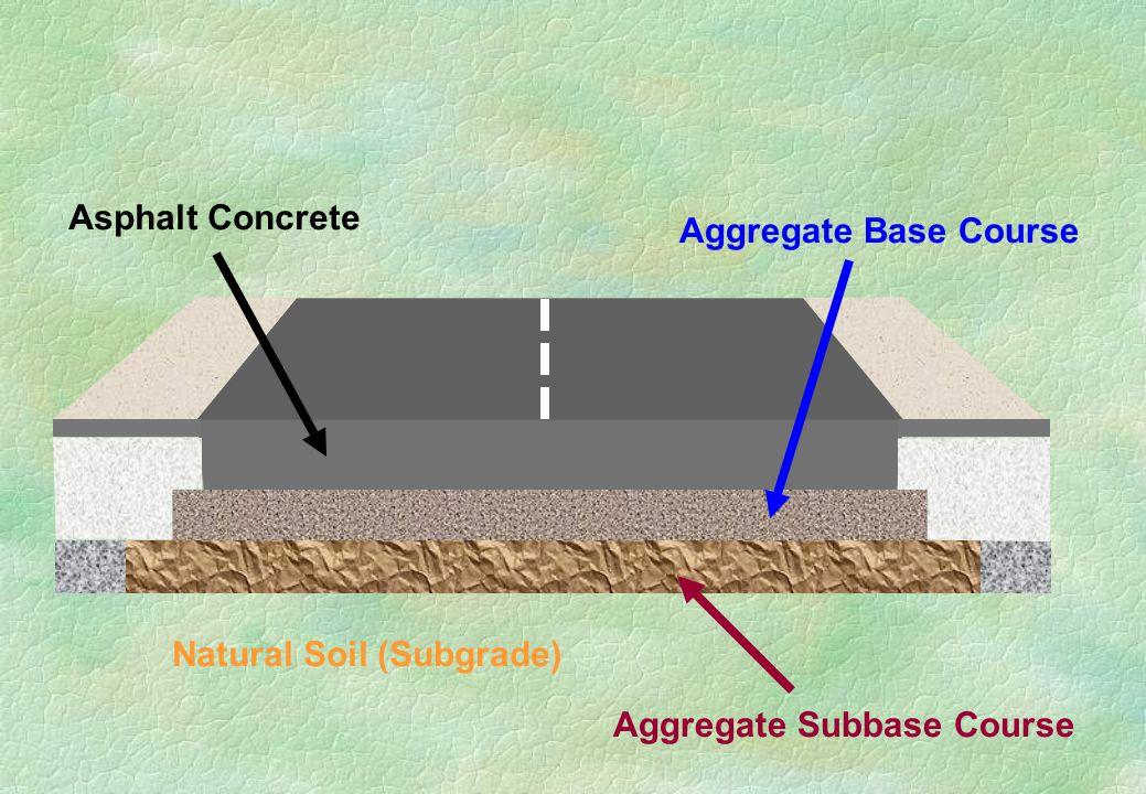Natural Soil (Subgrade) Aggregate Subbase Course Aggregate Base Course Asphalt Concrete