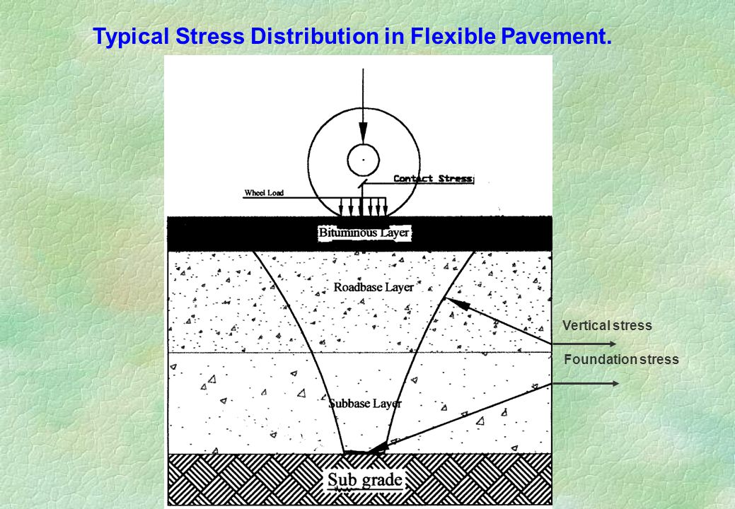 Vertical stress Foundation stress Typical Stress Distribution in Flexible Pavement.