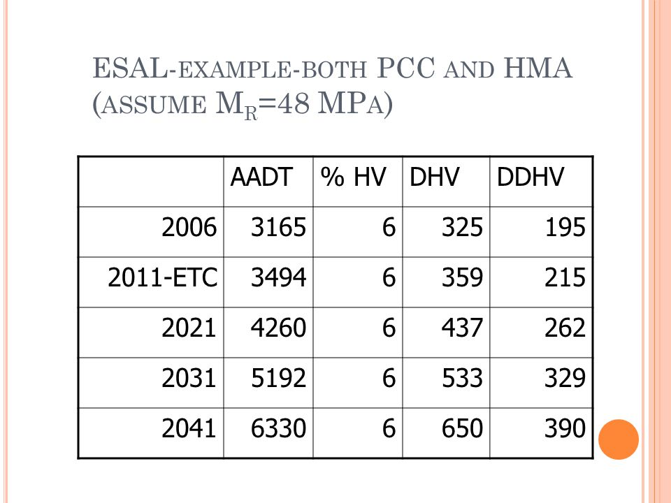 ESAL- EXAMPLE - BOTH PCC AND HMA ( ASSUME M R =48 MP A ) AADT% HVDHVDDHV 200631656325195 2011-ETC34946359215 202142606437262 203151926533329 204163306650390