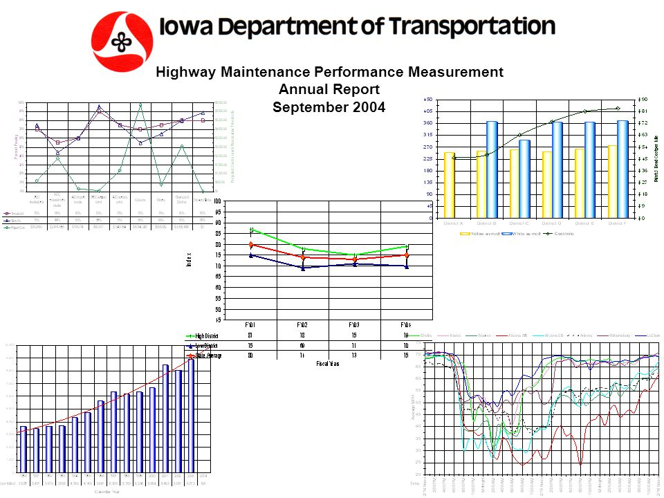 2 Annual Report Contents  Executive Summary pages 3 - 19  Performance Measurement Index  Reallocation Thresholds, FY 04 State Average Performance & Repair Costs to Bring All Districts up to the Reallocation Thresholds  Comparisons of Measures for Four Fiscal Years pages 20 - 57  Safety  Motorist Services  Preservation  Review of the Start of Calendar Year 2004 Paint Striping pages 59 - 65  Automated Performance Measures for Snow & Ice Results pages 66 - 76  Dead Deer Removal Report for Government Oversight Committee pages 77 - 82