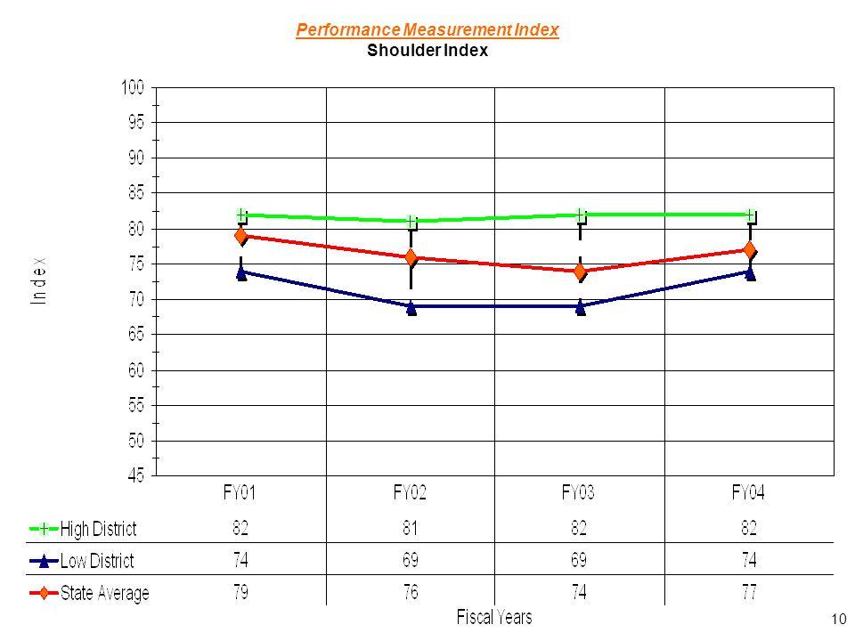 10 Performance Measurement Index Shoulder Index