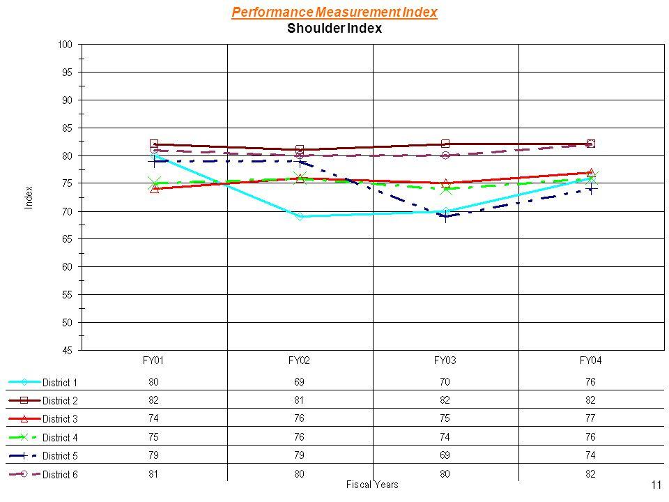 11 Performance Measurement Index Shoulder Index