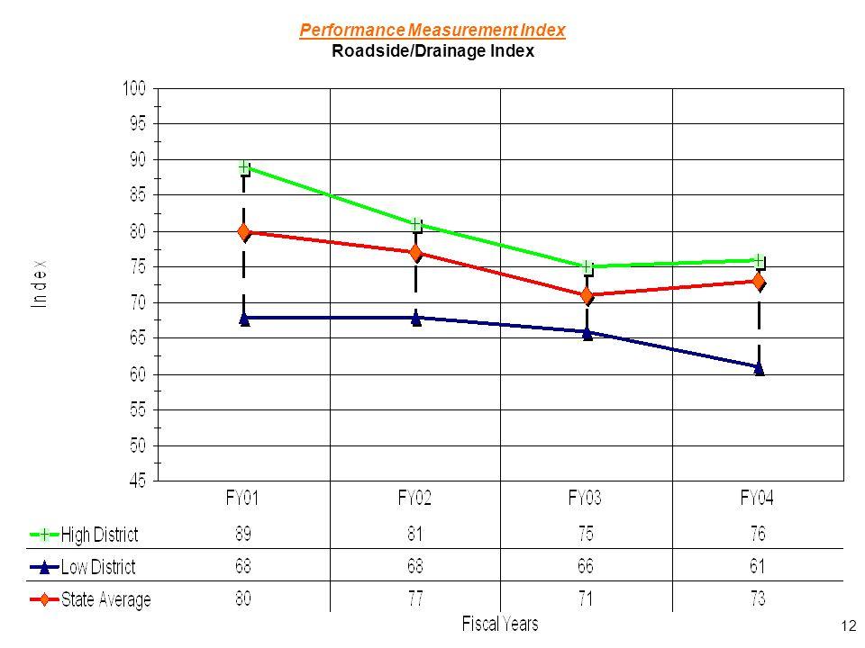 12 Performance Measurement Index Roadside/Drainage Index