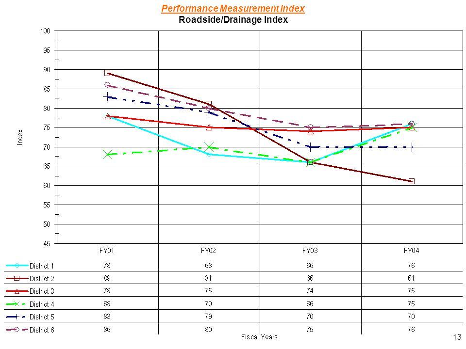 13 Performance Measurement Index Roadside/Drainage Index