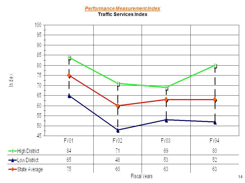 14 Performance Measurement Index Traffic Services Index