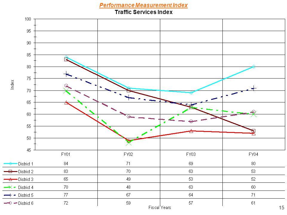 15 Performance Measurement Index Traffic Services Index