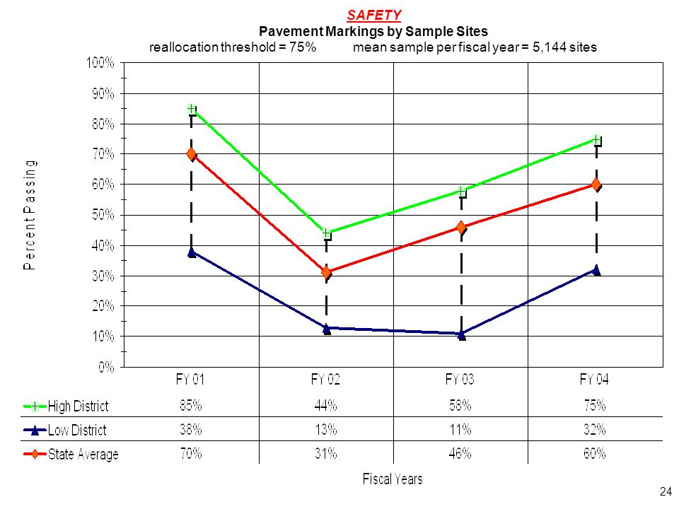24 SAFETY Pavement Markings by Sample Sites reallocation threshold = 75%mean sample per fiscal year = 5,144 sites